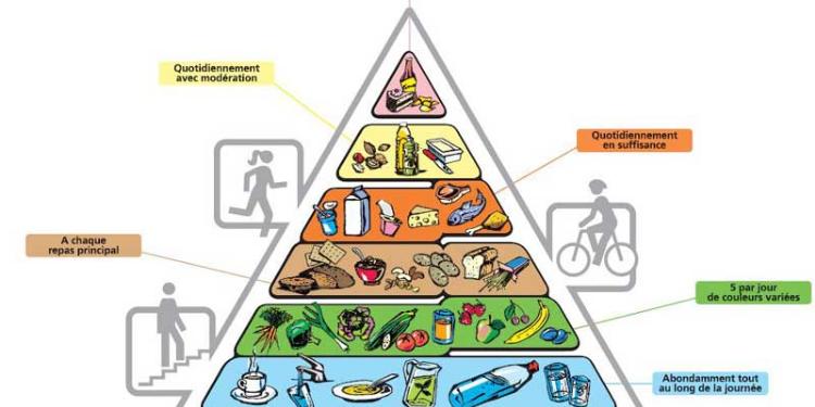 Qu'est-ce qu'une saine alimentation?