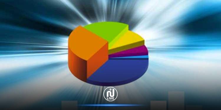 LFC 2020 : Augmentation des ressources d'emprunt de 91,5%