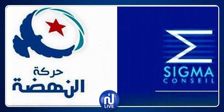 Sigma Conseil : 43,5% des Tunisiens ne voteront pas pour Ennahdha