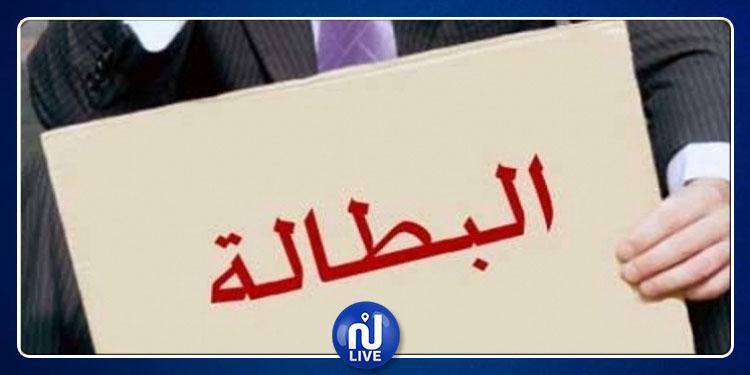 استقرار نسبة البطالة في حدود 15.3 %