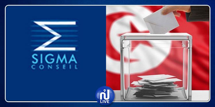 Elections: Sigma contrainte de ne pas publier les résultats d'1 sondage