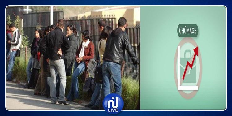 Le taux de chômage toujours élevé chez les diplômés du supérieur