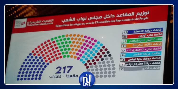 توزيع المقاعد داخل مجلس نواب الشعب