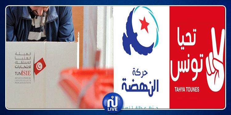 الانتخابات البلدية بدائرة سوق الجديد: المستقلون والنهضة في الصدارة ومقعد يتيم لتحيا تونس