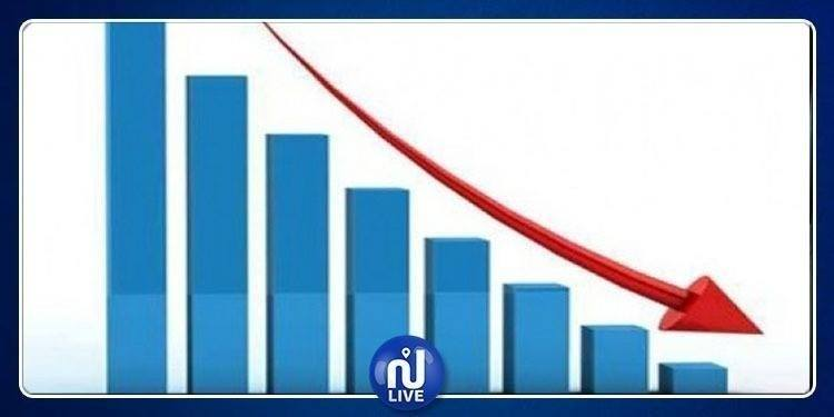 L'investissement déclaré dans le secteur industriel a baissé de près de 24%