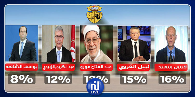 الانتخابات الرئاسية: آخر النتائج التقديرية لمؤسسة ''PRODATA''