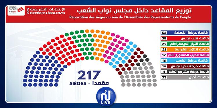 رسمي: قائمة أعضاء مجلس نواب الشعب الجدد