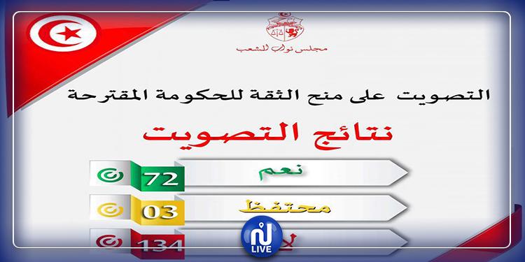 Le gouvernement Habib Jemli n'a pas obtenu la confiance du Parlement