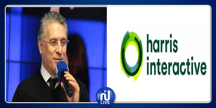 الانتخابات الرئاسية: مؤسسة هاريس تؤكد نوايا التصويت لنبيل القروي