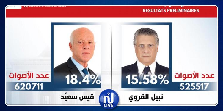 النتائج الأولية للدور الأول للإنتخابات الرئاسية