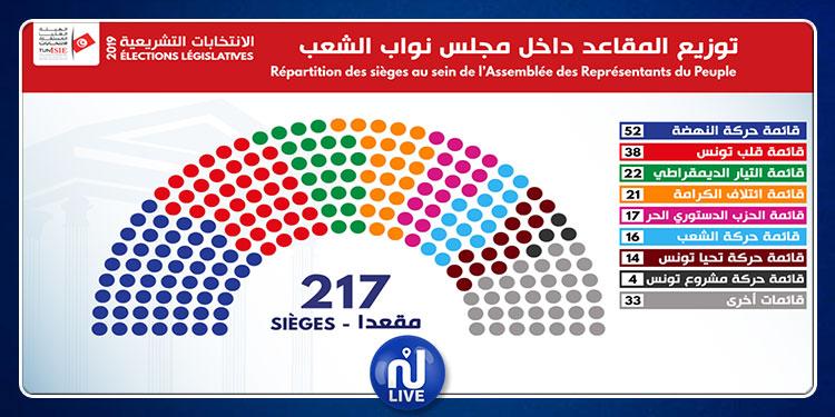 تشريعية 2019: النتائج  الأولية الرسمية لتوزيع المقاعد