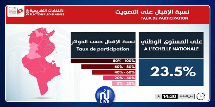 هيئة الانتخابات: نسبة الإقبال على التصويت ناهزت 23.5 %