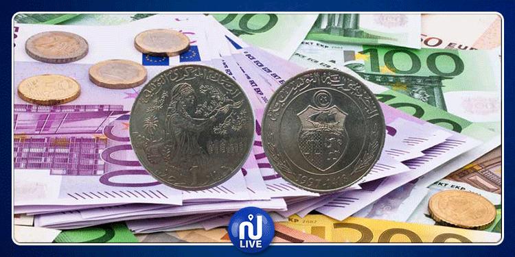 لأول مرة منذ أشهر: الأورو الواحد بأقل من 3.4 دينار