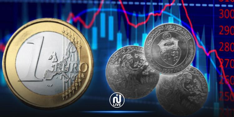 Change : Le dinar s'apprécie face à l'euro