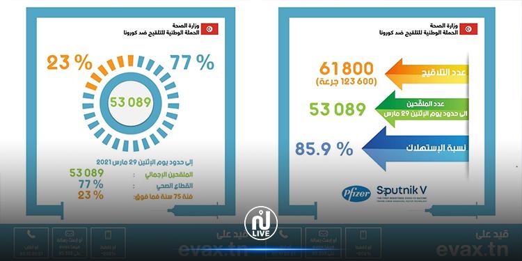 وزارة الصحة : استهلاك 85.9 % من  تلاقيح كورونا