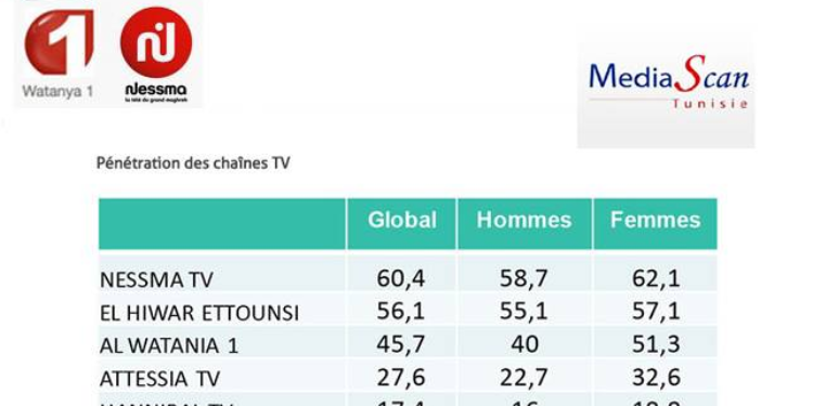 قناة نسمة تتصدّر نسب المشاهدة في شهر رمضان