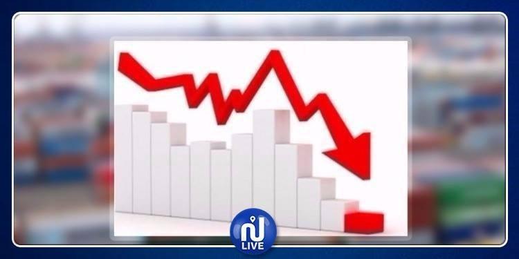 تراجع الإنتاج الصناعي بـ 0.7 %