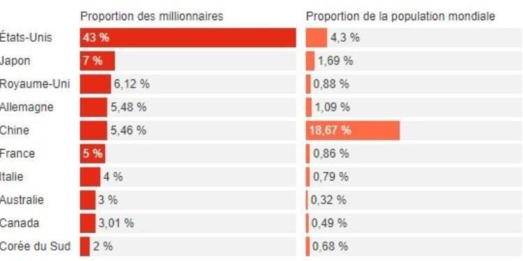 Quel est le pays qui détient le plus grand nombre de millionnaires ? (Photos)