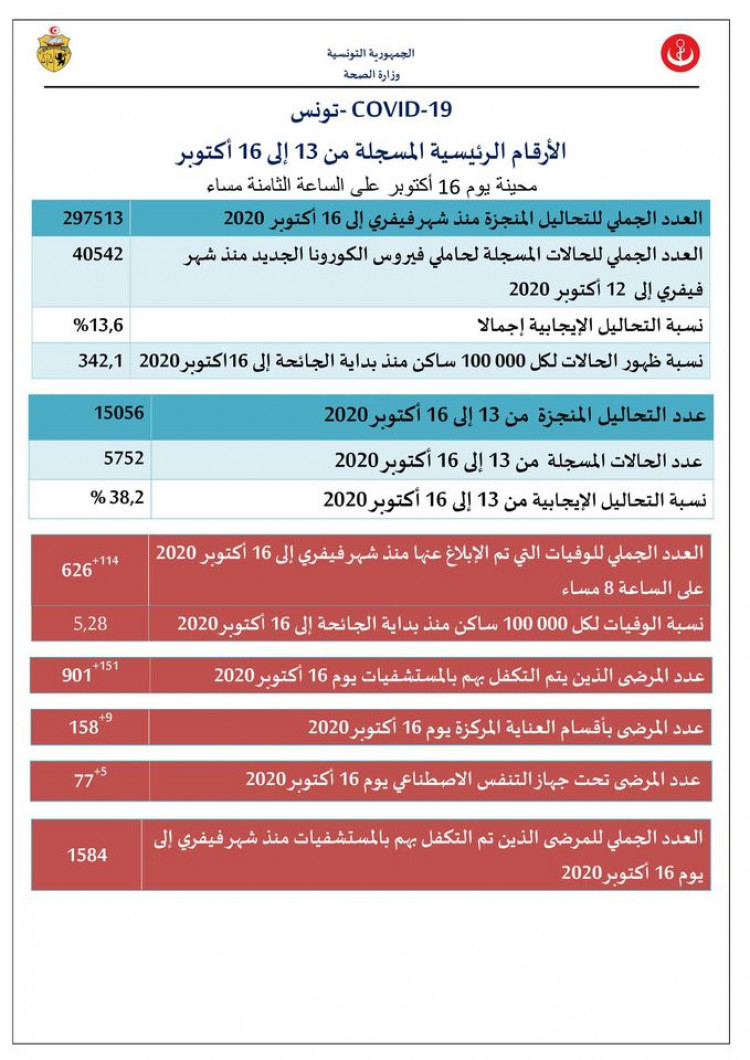 d2a80d3ed51676b936c011057a90feea - 114 وفاة جديدة بفيروس كورونا في تونس