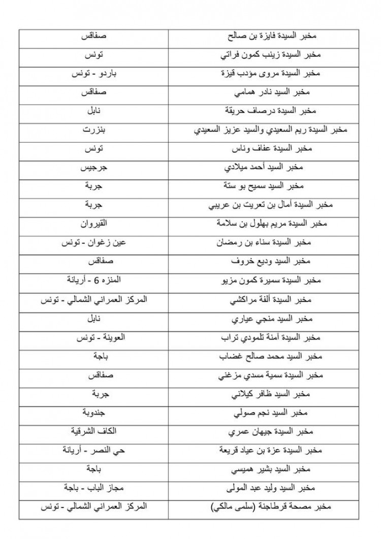 9f11d11056a0b8e6dffd200c38647a78 - هذه قائمة المخابر الخاصة المرخص لها إجراء تحاليل كوفيد 19
